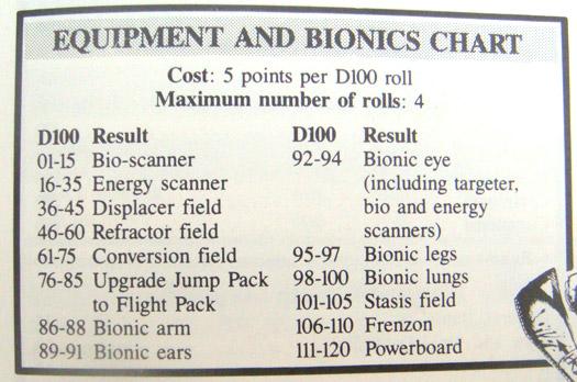 Equipment and Bionics Chart